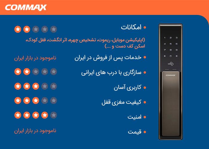 قفل هوشمند کوکاکس (Commax)